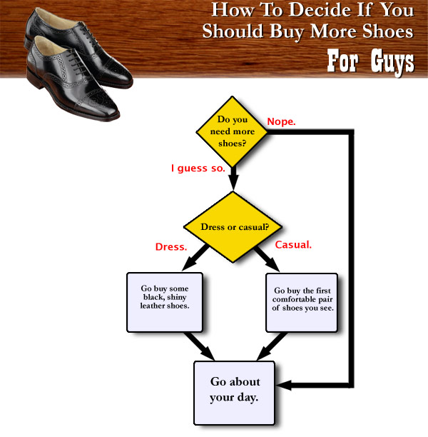 How guys buy shoes