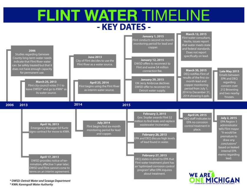flint-water-timeline-snyder_page_1