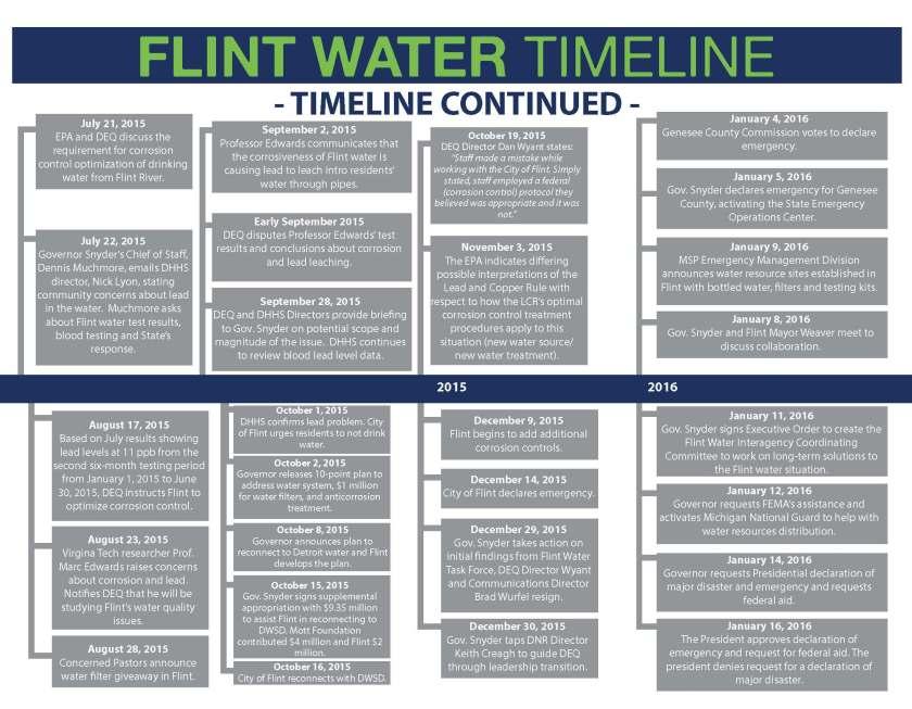 flint-water-timeline-snyder_page_2